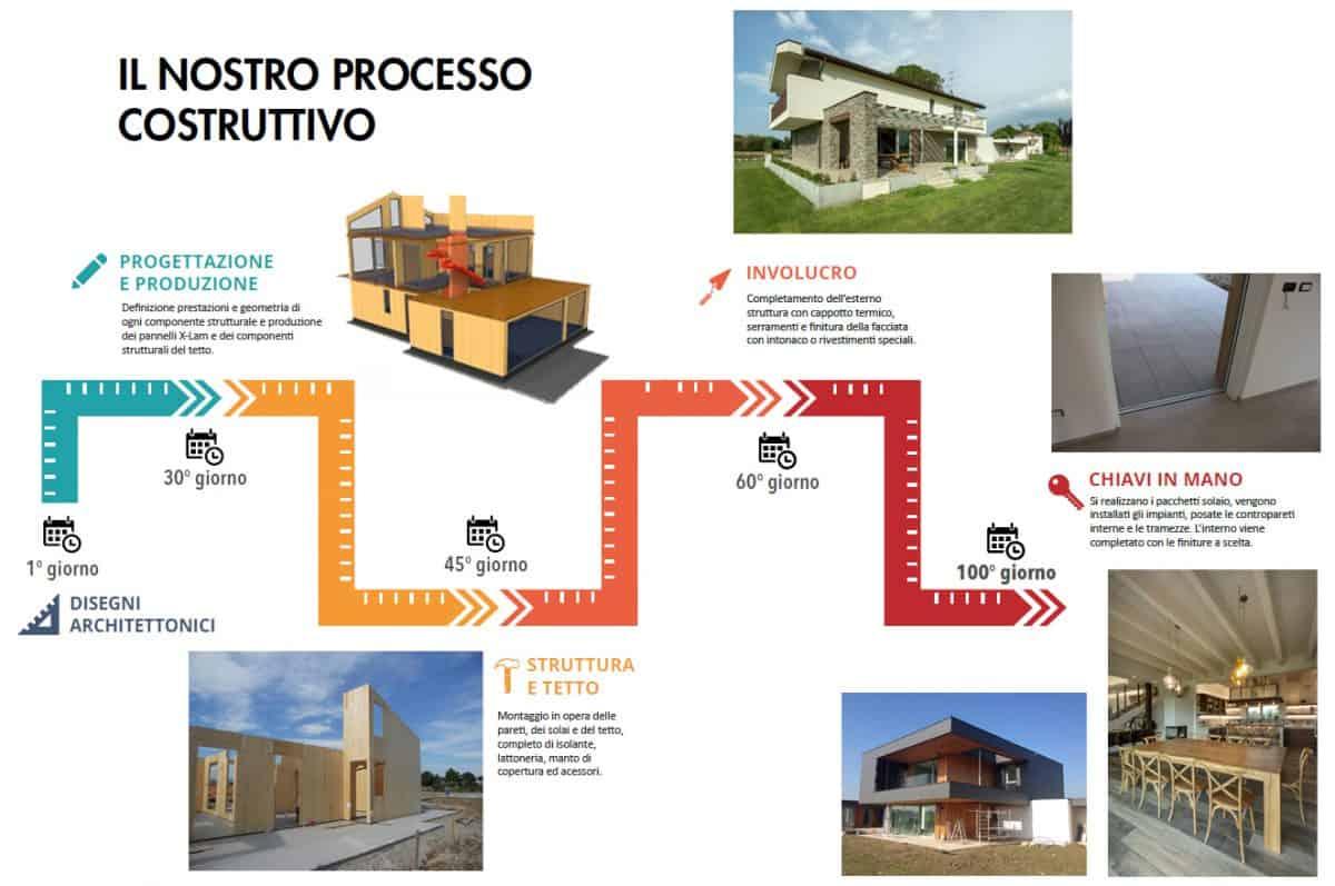 Il nostro processo costruttivo della casa passiva